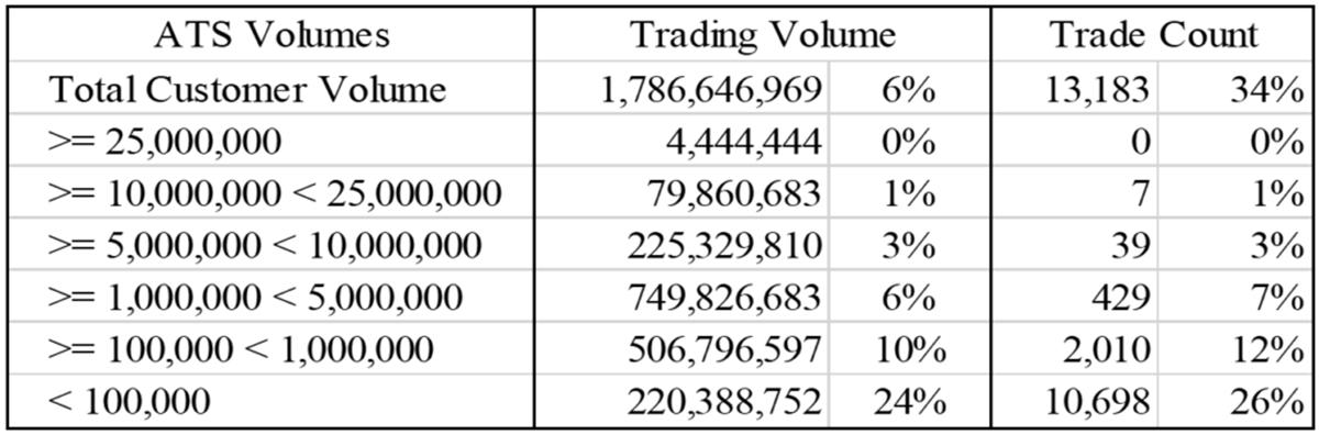 bond market evolution