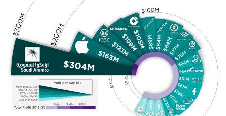 Giant Companies