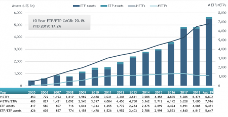 Global ETFs and ETPs Aug