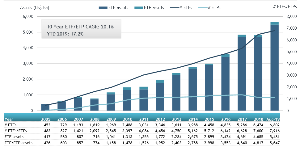 Global ETFs and ETPs Aug