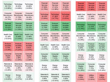 Institutional Stock Ownership
