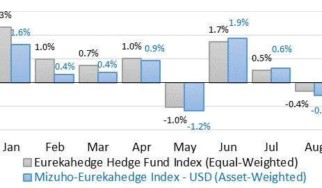 Managed Futures Hedge Funds