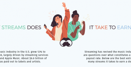 Music Streams