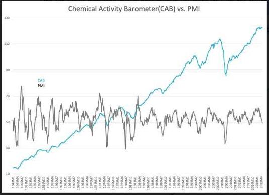 PMI vs CAB