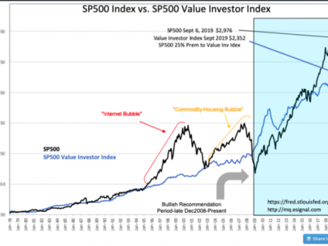 S&P 500 Intrinsic Value