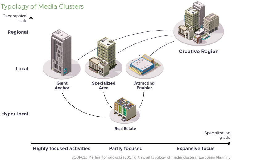 Shape Of Cities And Economies