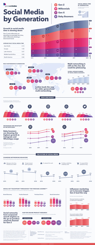 Social Media Use By Generation