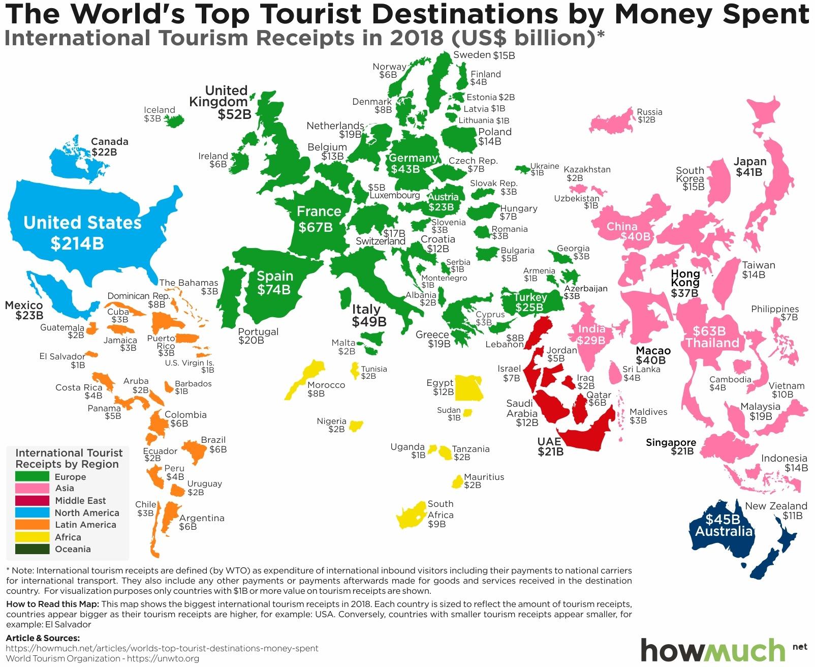 Tourist Spending