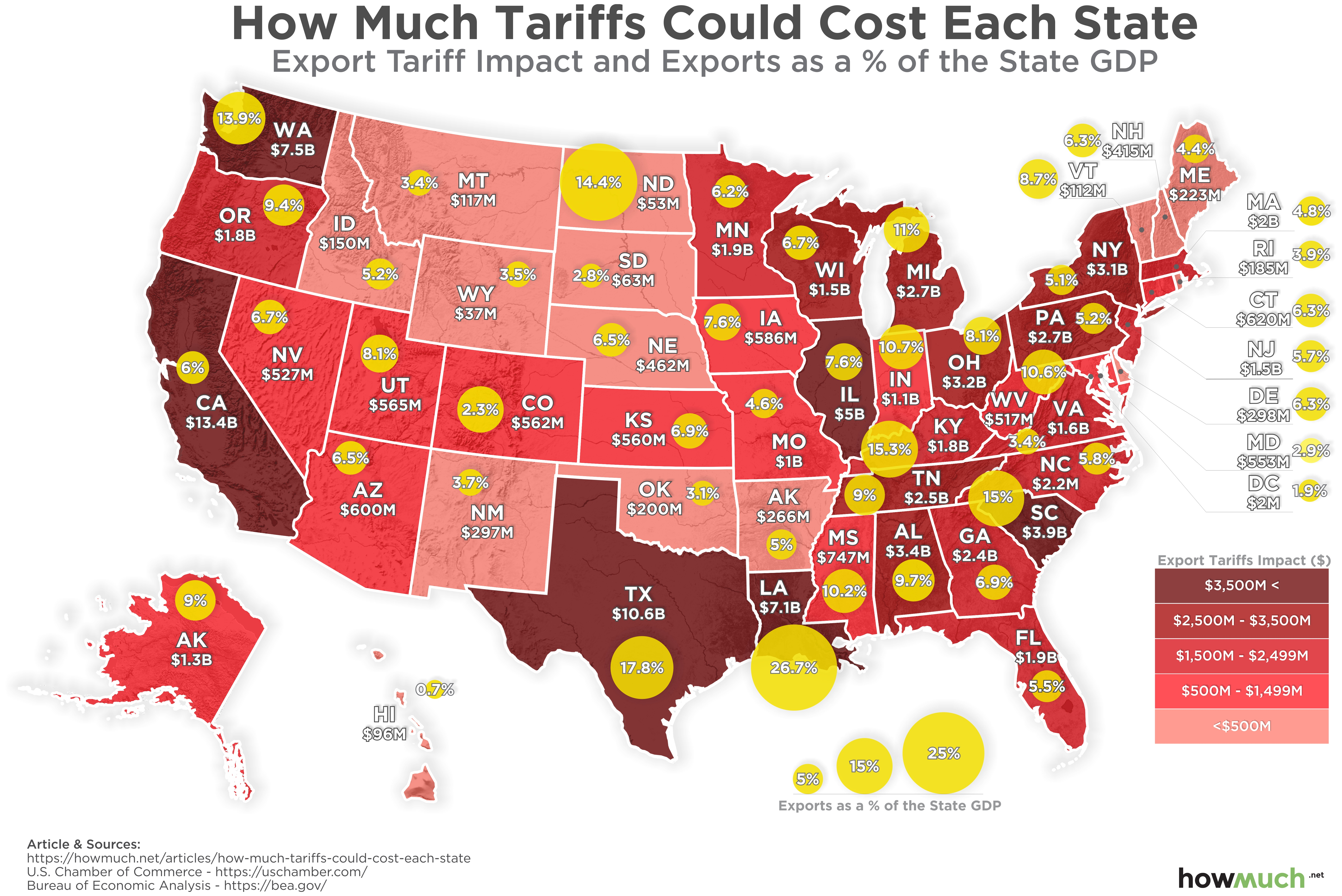 Trade War Tariffs