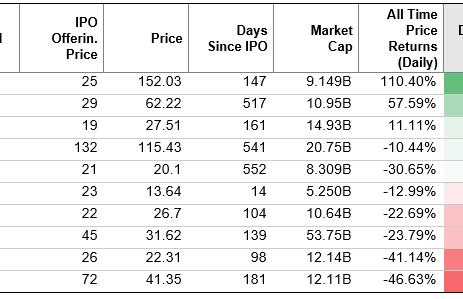 Unicorn IPO