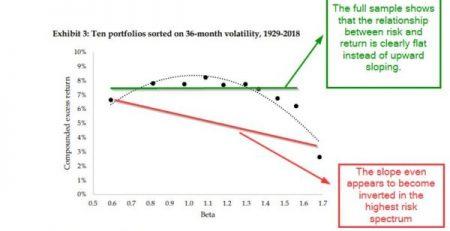 Volatility Effect