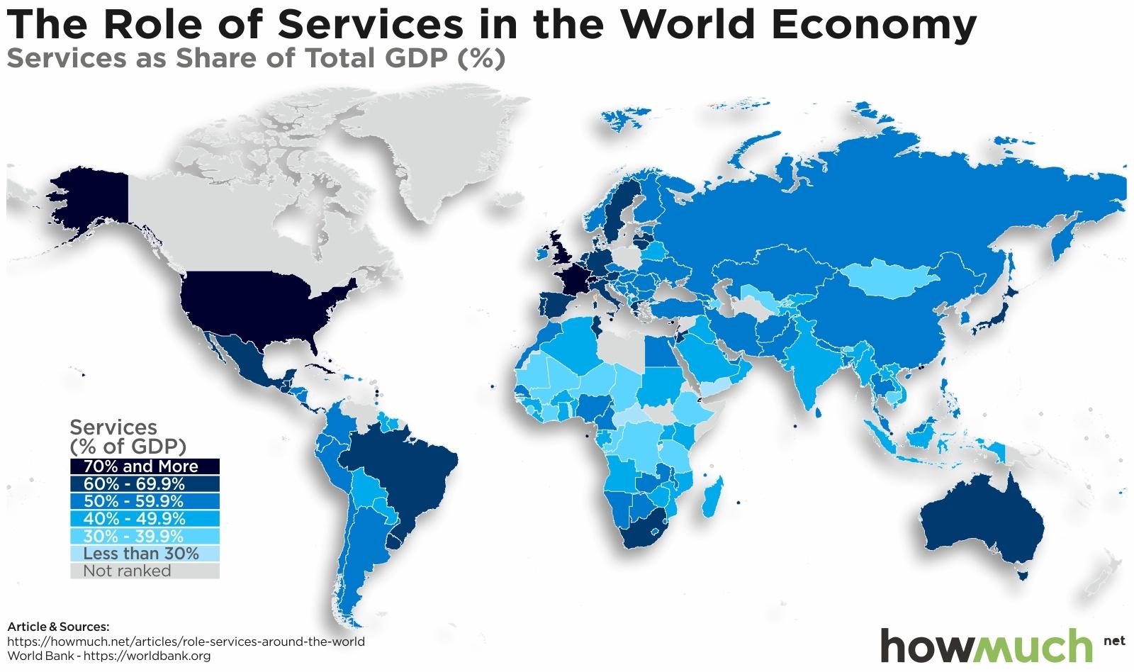 World's Economy