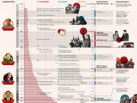 China Economic History