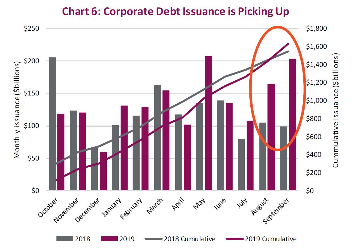 Credit conundrum