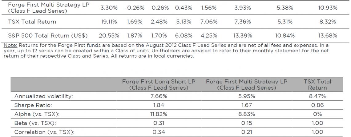 Forge First Asset Management