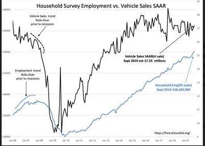 Household Survey Employment
