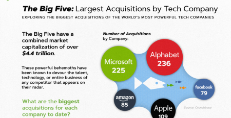 Largest Acquisitions By Tech Company
