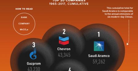 Most Carbon Emissions