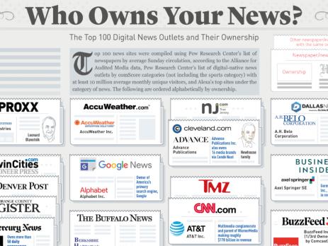News Media Outlet