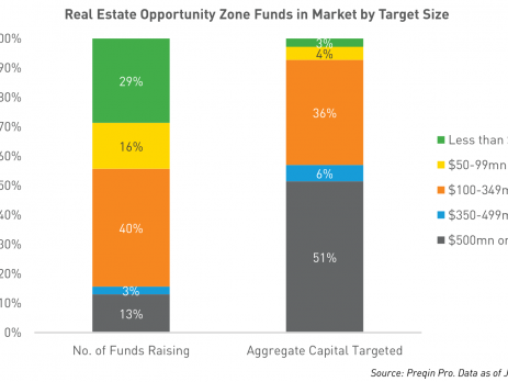 Opportunity Zone Funds