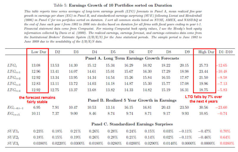 Short-Duration Stock