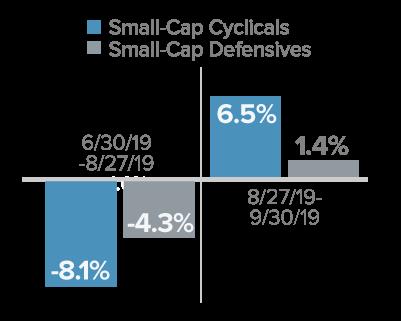 Small-Cap Rotation