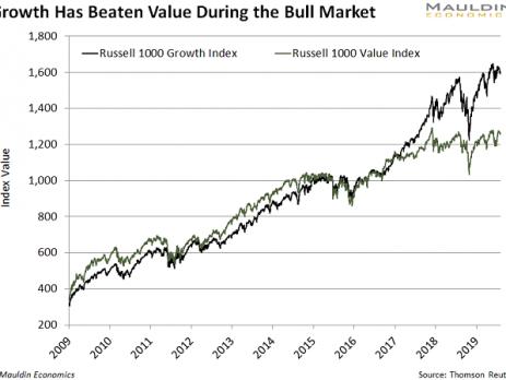 Value Stocks