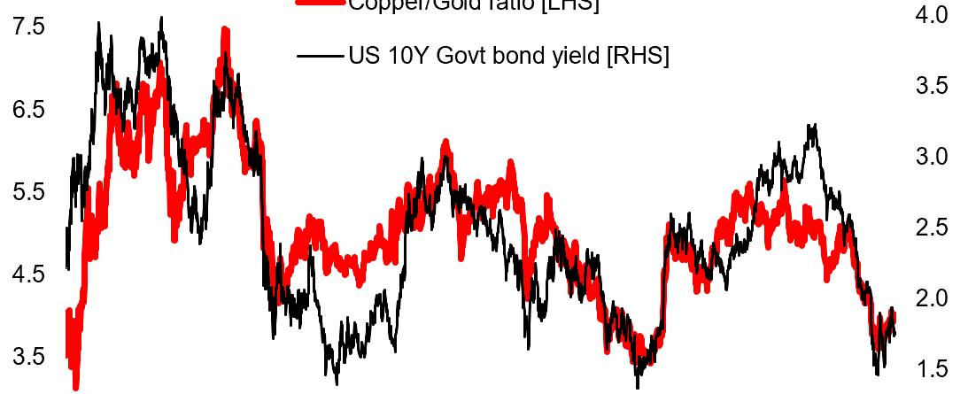Copper Gold
