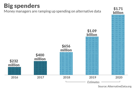 Data costs