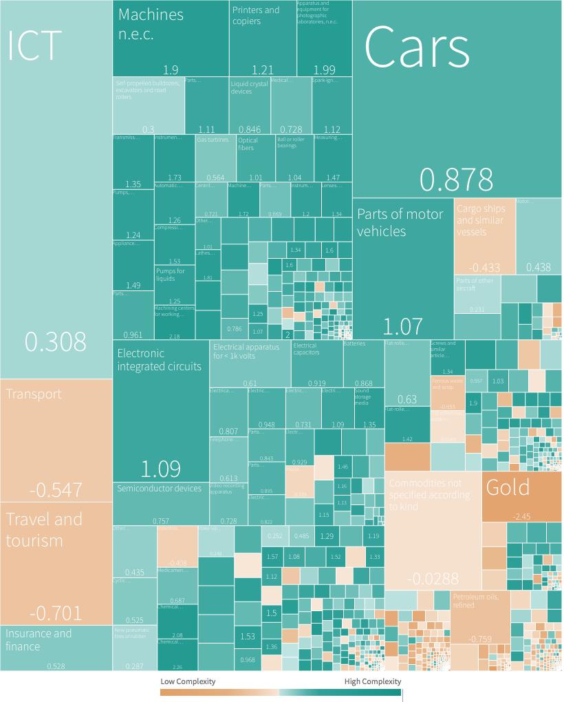 Economic Complexity
