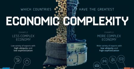 Economic Complexity