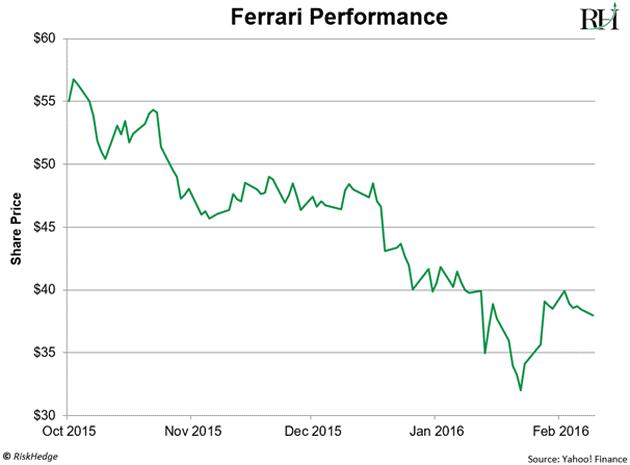 Ferrari Pattern