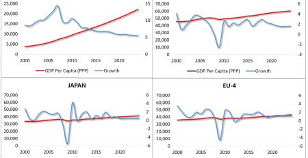 Fig Growth-Per Capita Incomes (China, US, EU-4, Japan)