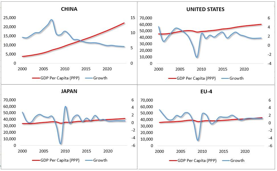 Fig Growth-Per Capita Incomes (China, US, EU-4, Japan)