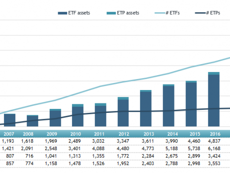 Global ETFs
