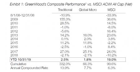 GreenWood Investor 3Q19