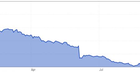 Hottest Short Stocks