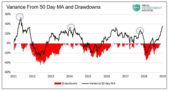 Market Peaks