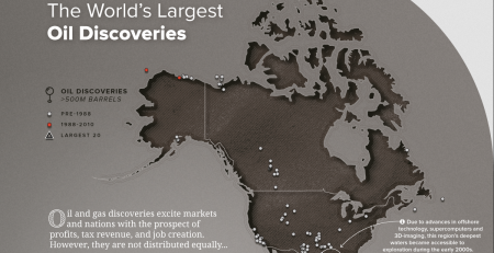 Oil Discoveries