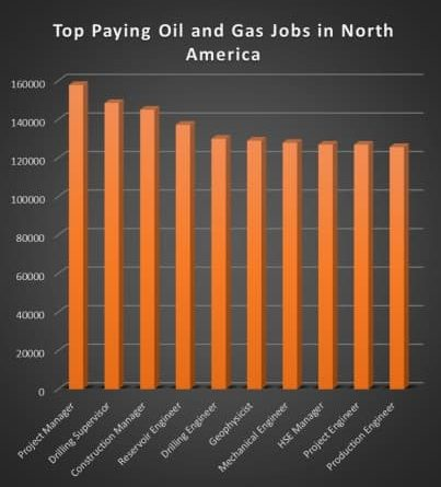 Oil and Gas Employment