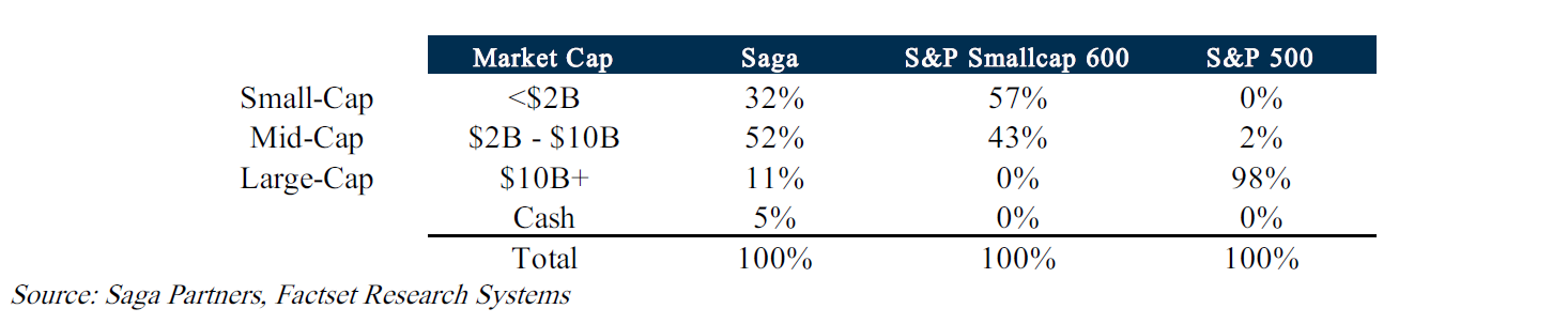 SAGA Partners 3Q19 Commentary
