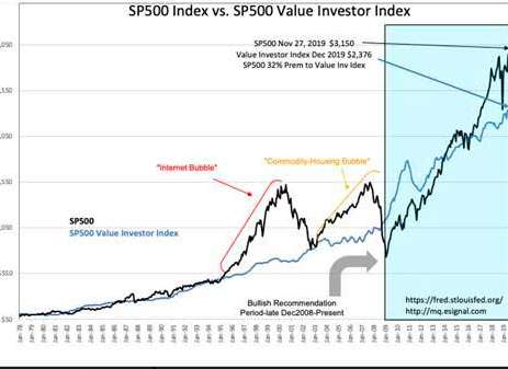 S&P 500 Intrinsic Value Index