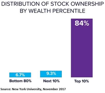 Stock Ownership
