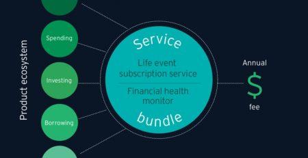 Traditional Financial Advisory Model