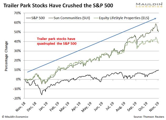 Trailer Park Stocks