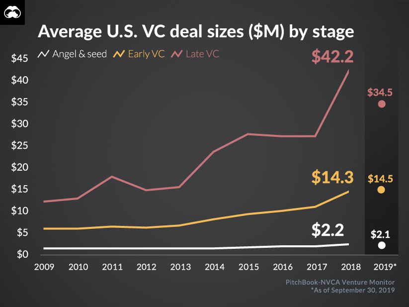 Venture Capital Mega-Deals