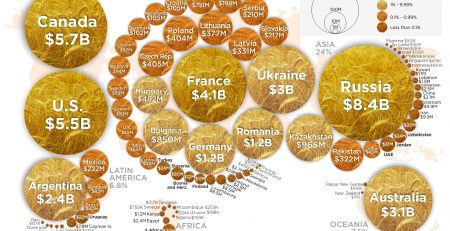 Worldwide Wheat Exports
