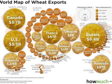 Worldwide Wheat Exports