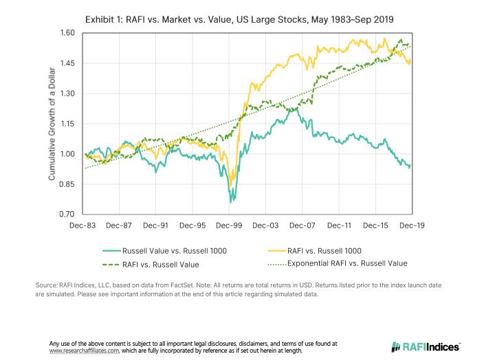 anti-value momentum