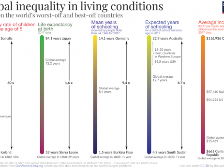 Global Inequality Gap